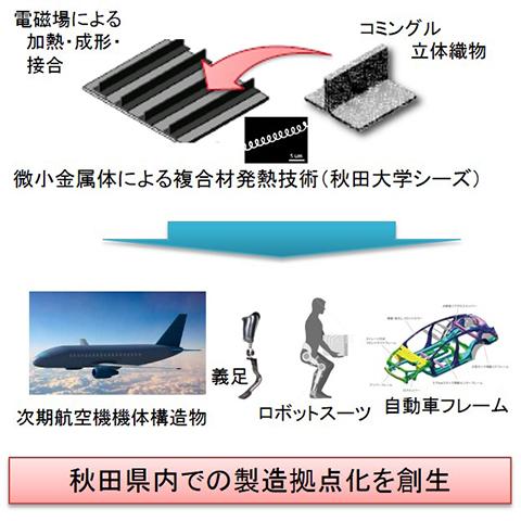 秋田複合材新成形法技術研究組合